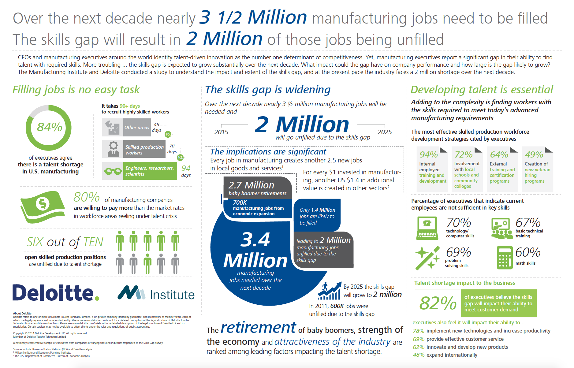 us manufacturing infographic